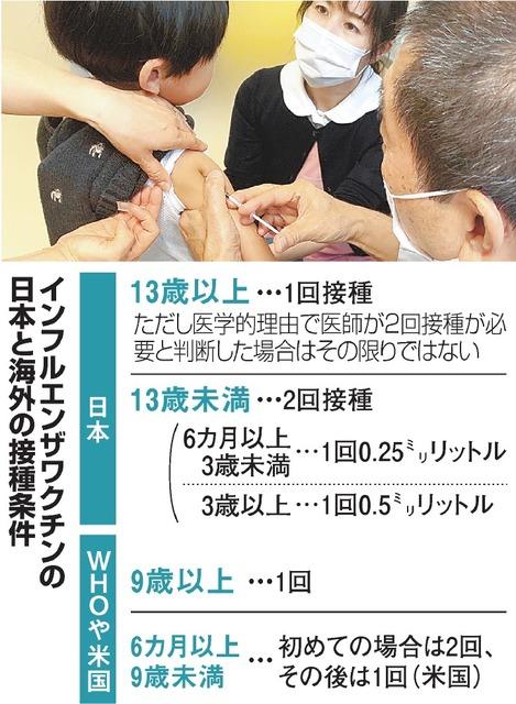 インフルエンザワクチンの日本と海外の接種条件