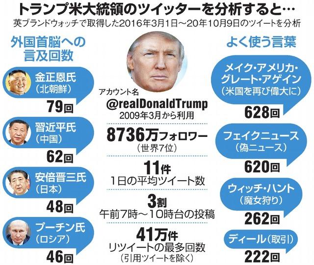 トランプ米大統領のツイッターを分析すると…