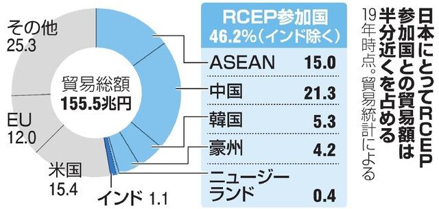 日本にとってRCEP参加国との貿易額は半分近くを占める