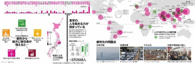 都市から地方に移住者が増えると…/東京の、人を集める力が弱まっている/都市化の問題点<グラフィック・加藤啓太郎>
