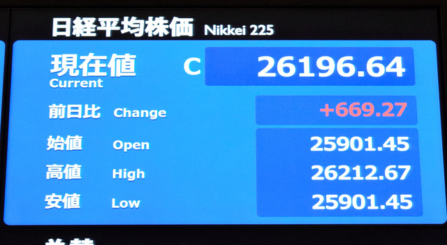 日経平均株価は取引時間中として1991年5月以来の水準まで上昇した=東京証券取引所
