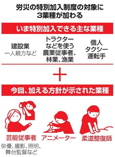 労災の特別加入制度の対象に3業種が加わる