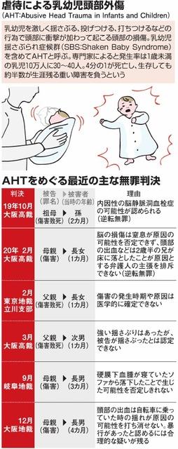 虐待による乳幼児頭部外傷/AHTをめぐる最近の主な無罪判決