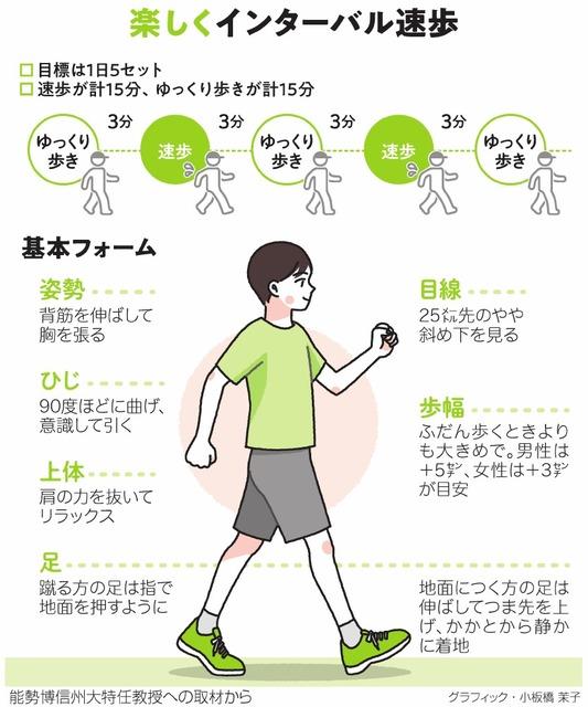 楽しくインターバル速歩<グラフィック・小板橋茉子>