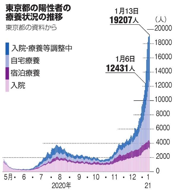 東京都の陽性者の療養状況の推移