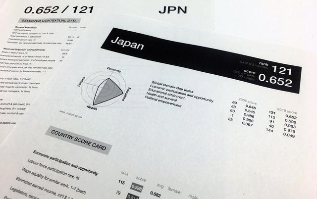 世界経済フォーラムが2019年に発表したジェンダーギャップ指数のリポート。日本は過去最低の121位で、うち管理職割合の男女格差は131位とさらに低い
