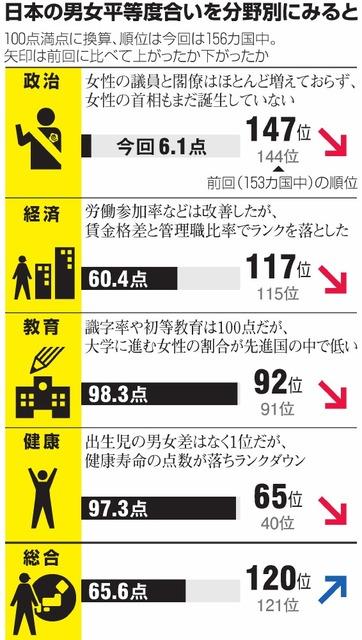 日本の男女平等度合いを分野別にみると