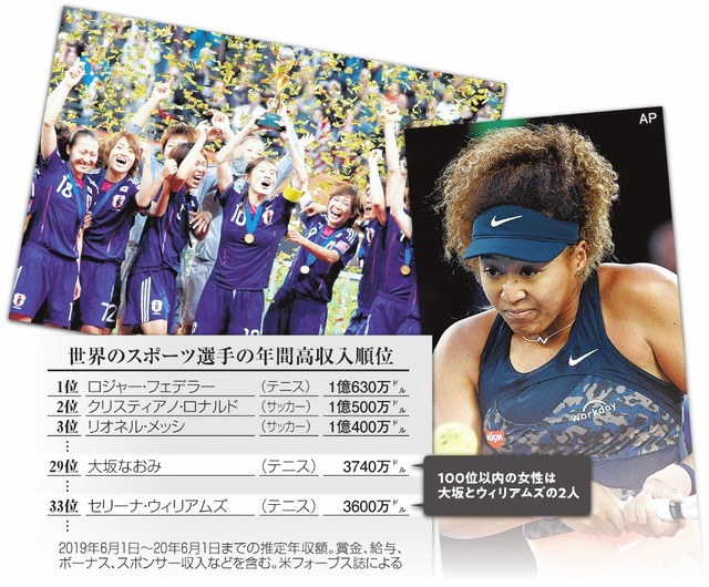 世界のスポーツ選手の年間高収入順位