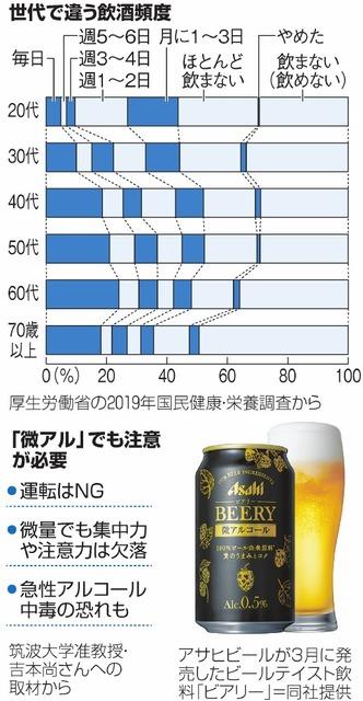 世代で違う飲酒頻度/「微アル」でも注意が必要