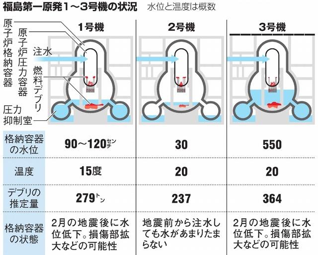 福島第一原発1~3号機の状況