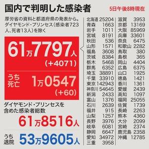 國內で4071人感染 東京の大學寮で変異株クラスター