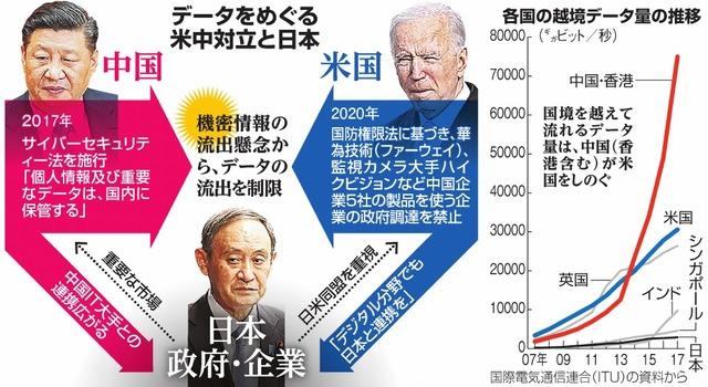 データをめぐる米中対立と日本/各国の越境データ量の推移