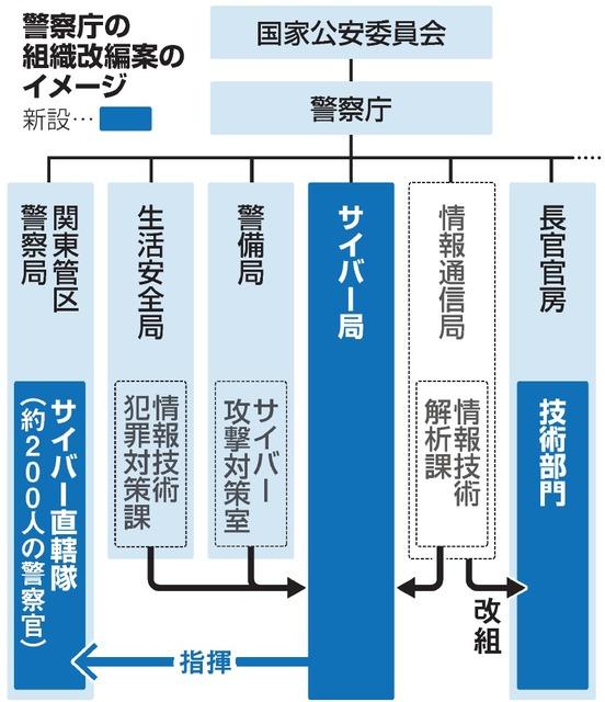 警察庁の組織改編案のイメージ