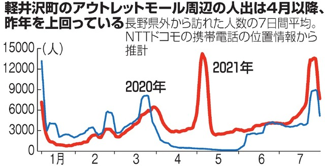 軽井沢町のアウトレットモール周辺の人出は4月以降、昨年を上回っている。