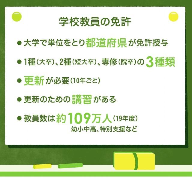 学校教員の免許
