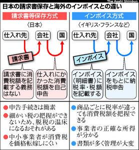 図:日本の請求書保存と海外のインボイスとの違い