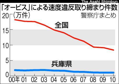 図:オービスによる速度違反取り締まり件数の推移