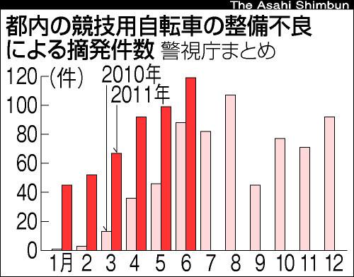 図:都内の競技用自転車の整備不良による摘発件数