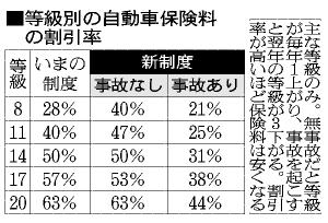 表:等級別の自動車保険料の割引率