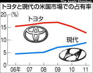 図:トヨタと現代の米国市場での占有率