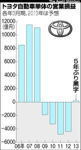 図:トヨタ自動車単体の営業損益