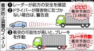 画像:衝突防止装置のイメージ