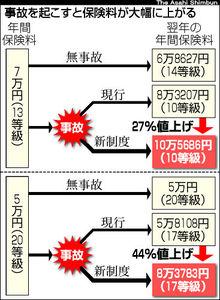 図:事故を起こすと保険料が大幅に上昇