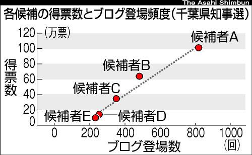 グラフ:各候補の得票数とブログ登場頻度(千葉県知事選)