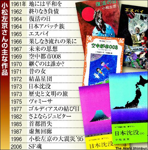 表:小松左京さんの主な作品