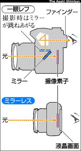 イラスト:一眼レフは、撮影画像をファインダーで確認するために、レンズを透過した光を反射鏡(ミラー)で屈折させる。その機構を省くことで小型軽量化をはかったのがミラーレス。撮影画像は本体背面の液晶画面で確認する。
