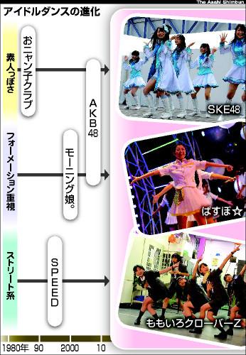図:アイドルダンスの進化