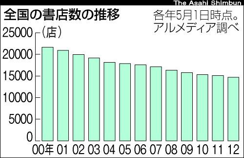グラフ:全国の書店数の推移