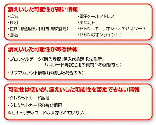 表:表:今回の事件で漏えいしたとされる個人情報。カード情報は、標準の情報とは別に、暗号化して保存されており、悪用される可能性が低いと考えられる(図版制作:澤田朋宏)