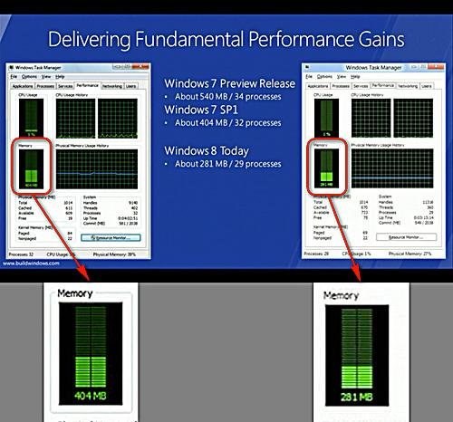 写真:画像7:左がウィンドウズ7(最新のアップデート後)、右がウィンドウズ8の動作時のメモリー消費量。OS起動直後で、約3割もメモリー使用量が減っている。開発が進むと、より使用量は少なくなっていくはずだ