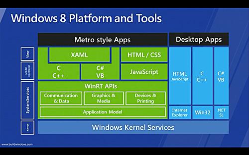 写真:画像6:ウィンドウズ8の内部構造。細かい部分はともかく、OS基盤の上に「Metro」の部分と「既存のウィンドウズアプリ」の部分が共存していることに注目