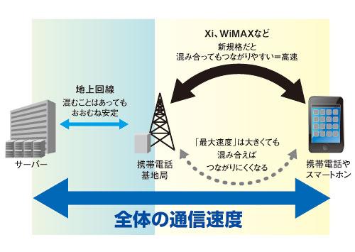 写真:画像3:通信速度は、インターネット網と無線通信部の合算。携帯電話網は、電波の強さや混み合い具合によって通信速度が大きく変わる。WiMAXやXiなど最新の通信規格は、通信がより混み合いにくく、速度が出やすい(図版制作:澤田朋宏)