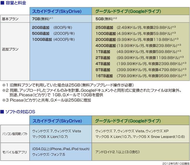 表:表:スカイドライブとグーグル・ドライブの記録容量と料金(制作:澤田朋宏)
