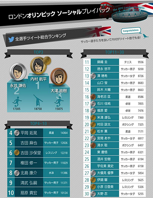 写真:ソーシャルTV推進会議が発表した、オリンピック期間中のツイート数ランキング