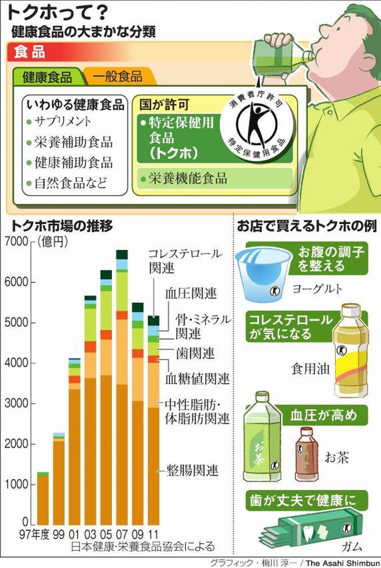○ 健康食品(食物、飲物、成分)...
