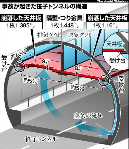 ... が起きた笹子トンネルの構造