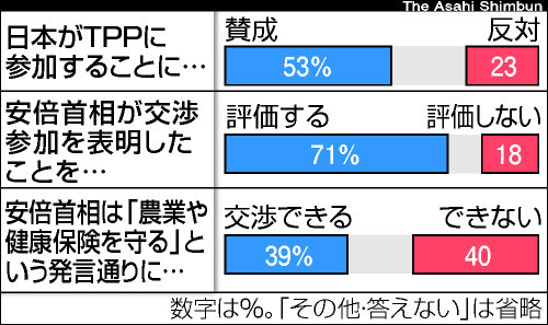 Everyone says I love you !TPP参加表明「評価する」71% 朝日新聞世論調査よりTPP参加表明「評価する」71% 朝日新聞世論調査TPP「評価」60%、内閣支持72%…読売調査本社世論調査:TPP交渉63%支持 安倍内閣支持70%
