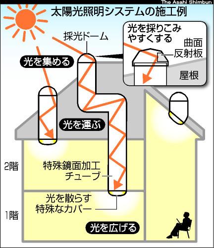 図:太陽光照明システムの施工例