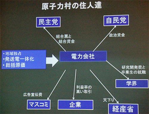 写真:河野氏のスライド:河野氏が示した「原子力村」の図式