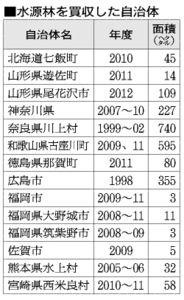 表:水源林を買収した自治体
