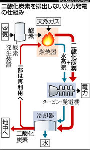 図:二酸化炭素を排出しない火力発電の仕組み