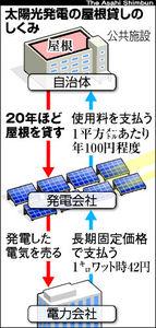 図:太陽光発電の屋根貸しのしくみ