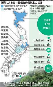 図:外資による森林買収と条例制定の状況