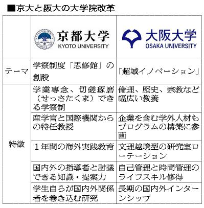 図:京大と阪大の大学院改革