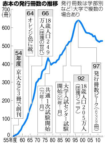 図:赤本の発行冊数の推移