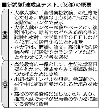 表:新試験「達成度テスト」(仮称)の概要